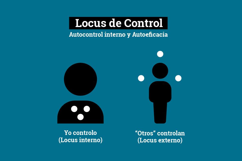 Locus de Control, Autocontrol interno y Autoeficacia