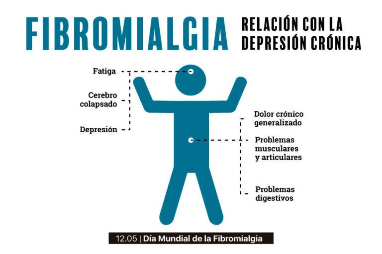 Día Mundial de la Fibromialgia: la fibromialgia es una enfermedad reumatológica caracterizada por producir un dolor generalizado y un cansancio persistente.